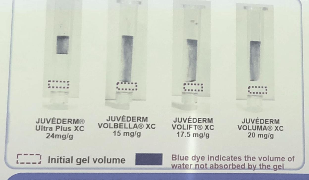 ฟิลเลอร์ Juvederm ultraplus จะมีค่าความอุ้มน้ำสูงที่สุด