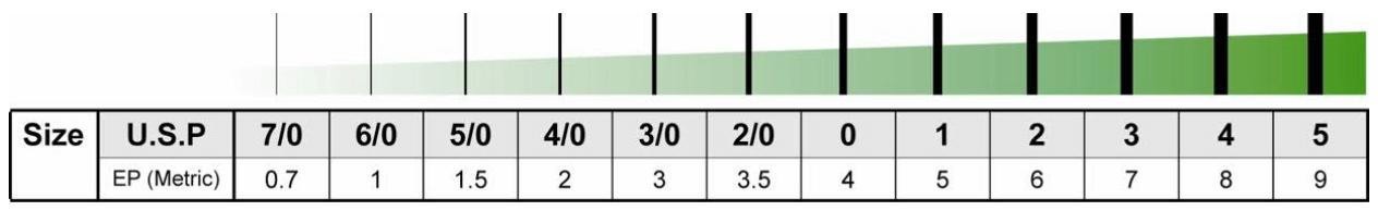 ตารางเปรียบเทียบขนาดของเส้นไหมตามหน่วยวัดสากล USP