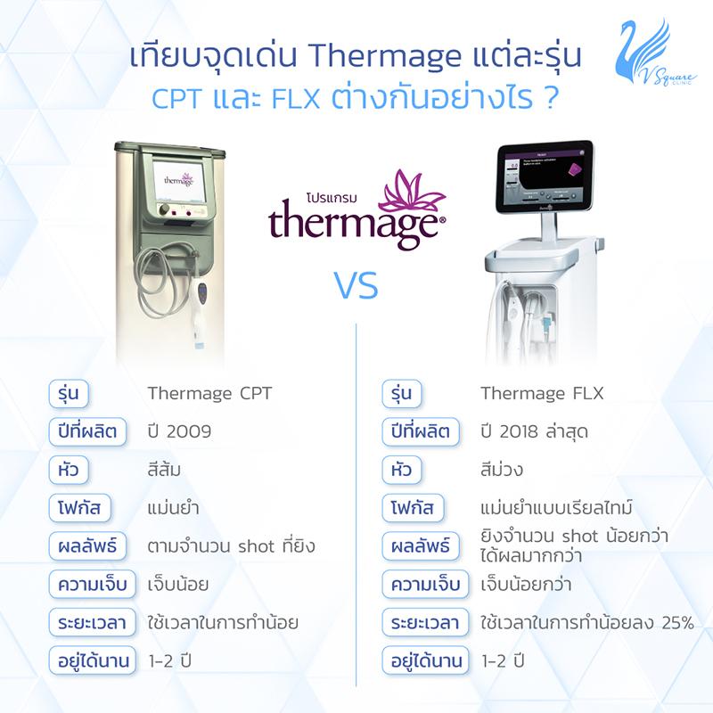 เปรียบเทียบความแตกต่าง Thermage CPT VS Thermage FLX